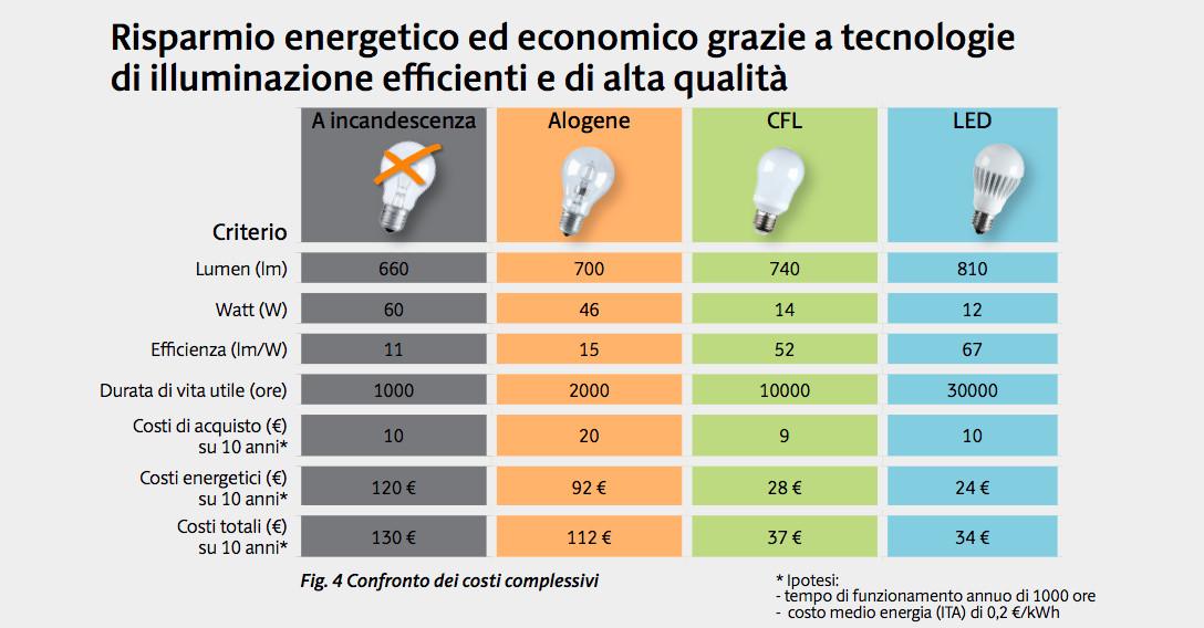 Comparazione Luci Led E Incandescenza.Led E Cfl Legambiente E Politecnico Di Milano Aiutano A