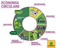 Europarlamento approva Pacchetto Economia Circolare